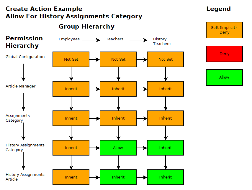 Acl example diagram2 20091017.png