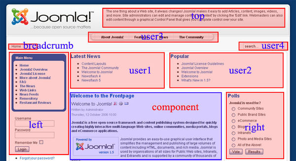 Module positions in a default Joomla! 1.5 template