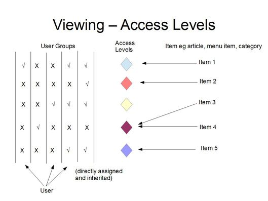 J3 x:Developing an MVC Component/Adding Access - Joomla