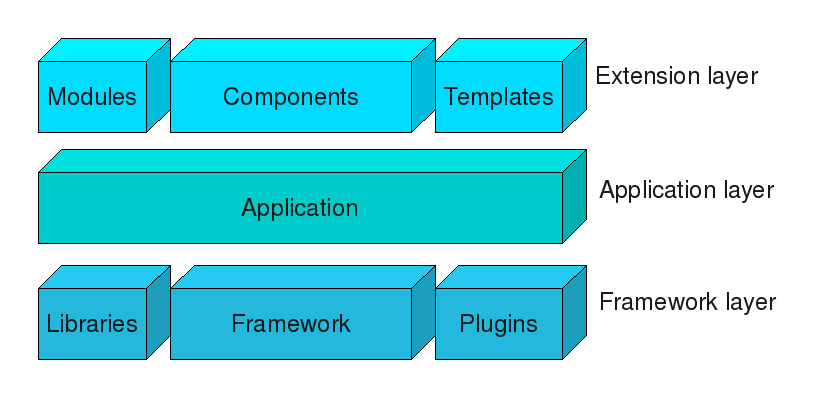 the 5 component framework An information system is essentially made up of five components hardware, software, database, network and people these five components integrate to perform input, process, output, feedback and control hardware consists of input/output device, processor, operating system and media devices software.