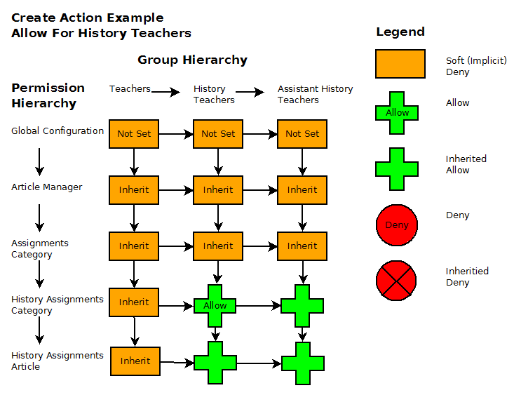File:Acl example diagram1 20091018-en.png