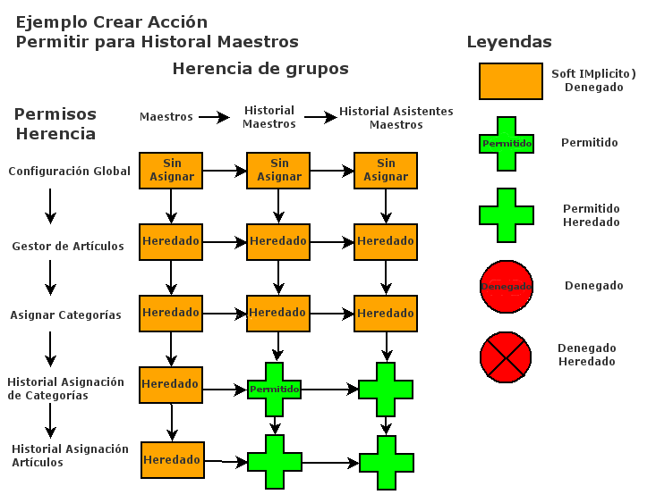 Acl example diagram1 20091018-es.png