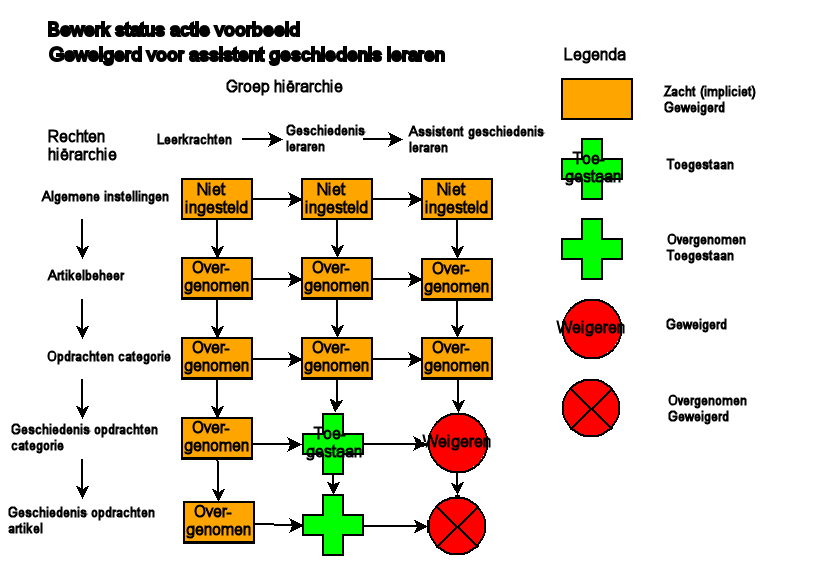 Acl example diagram2 20091018-nl.png