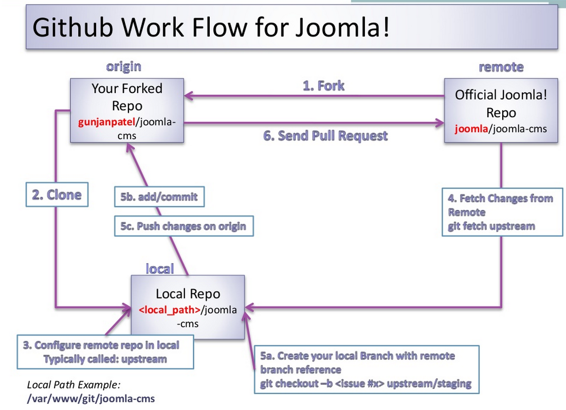 Git for Coders - Joomla! Documentation