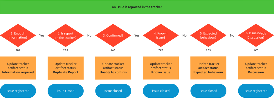 Bug Tracking Process Joomla Documentation