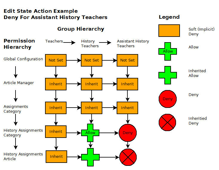 Acl example diagram2 20091018-en.png