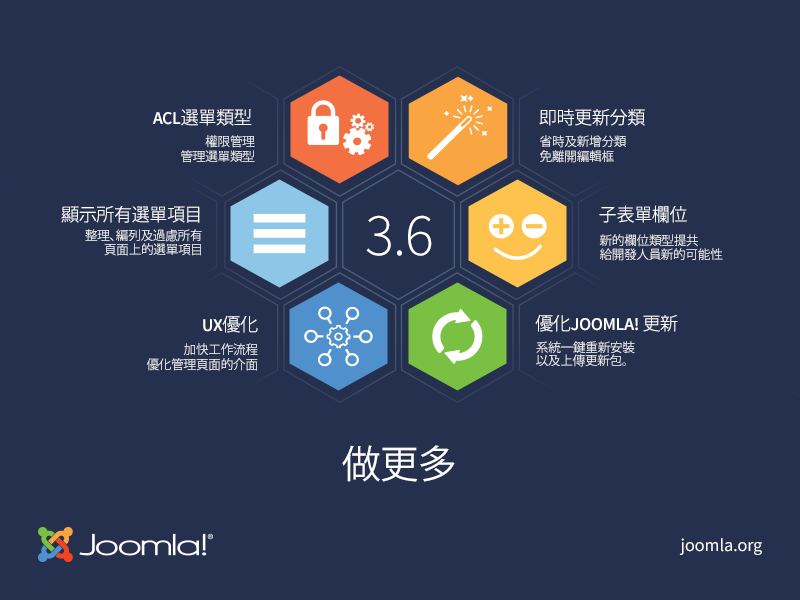 Joomla-3.6-Imagery-infographic-800x600-zh-hant.png