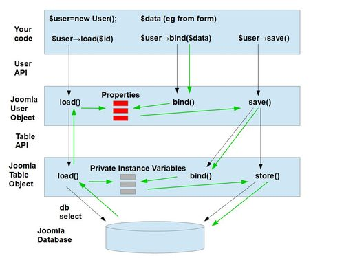 User Database-related methods