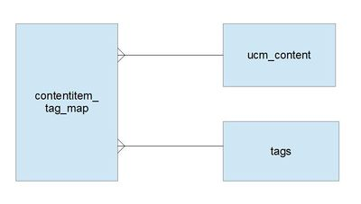 Joomla Tags E-R diagram