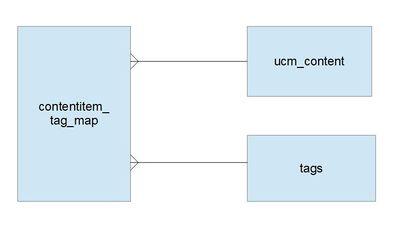 J3 x:Developing an MVC Component/Adding Tags - Joomla