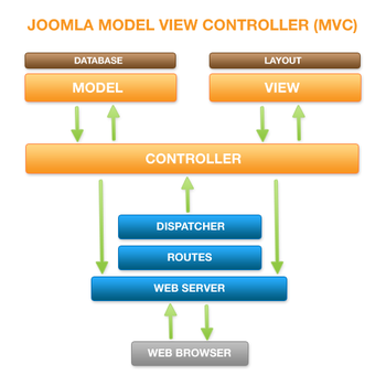 MVC Diagram.png